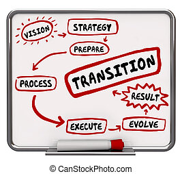 How to Transition Plan Transform Evolve Workflow Diagram 3d...