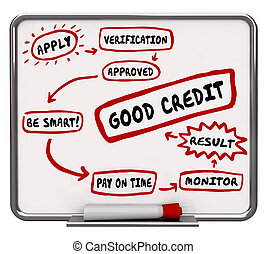 Good Credit How to Improve Score Rating Diagram 3d...