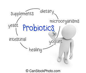 probiotics text ,business man writing probiotics concept...