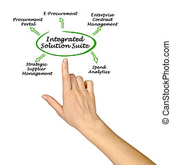 Integrated solution suite