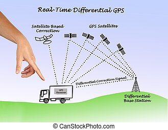 Real-Time Differential GPS