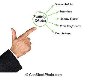 Publicity Vehicles