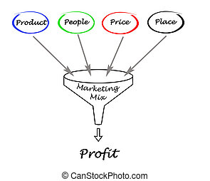 Funnel of Marketing mix