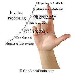 Diagram of invoice processing