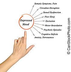 Consequences of Depressed Mood