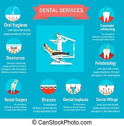 Types of dental clinic services.