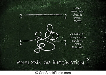 analytical and creative process comparison, point A to B...