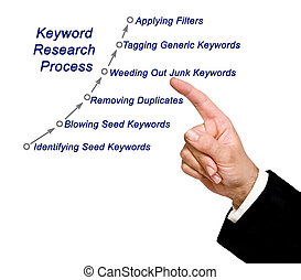 Keyword Research Process