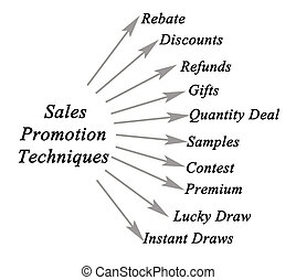 sales promotion technique Sales promotion is one level or type of the chief tools of sales promotion are discounts (sales this technique is routinely used in the marketing of.