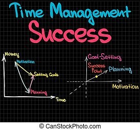 Two Time Management Charts