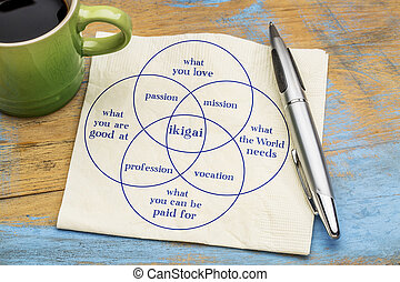 ikigai concept- a reason for being