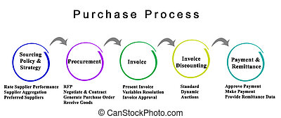 Purchase process