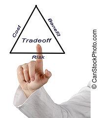 diagrama,  tradeoff