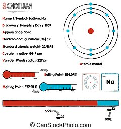 Sodium element infographic - Large and detailed infographic...