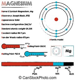 Magnesium element infographic - Large and detailed...