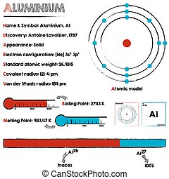 Aluminium element infographic - Large and detailed...
