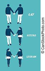 LGBT, Gemeinschaft, Arten, orientations