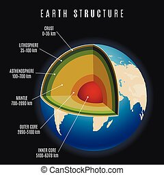 Earth structure vector illustration - Earth structure with...