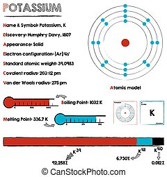 Potassium element infographic - Large and detailed...
