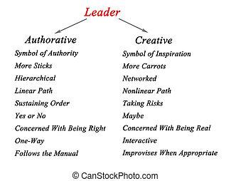 autorevole, e, Creativo, dirigenti