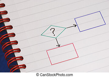A flowchart for decision making - A sample flowchart for...