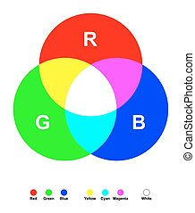 Additive color mixing. Three primary light colors red, green...