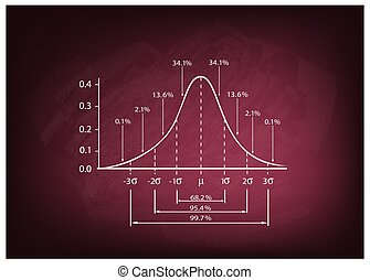 Normal Distribution Diagram on A Chalkboard Background -...