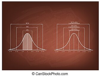 Normal Distribution Diagram or Gaussian Bell Curve on...