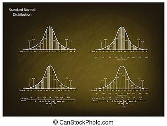 Set of Normal Distribution Diagram on Chalkboard Background...