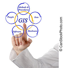 Diagram of GIS