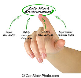 Creating Safe Work Environment