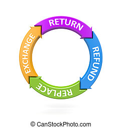 Return replace, refund and exchange Business metaphor 3d...