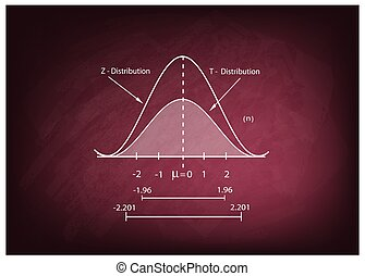Normal Distribution Chart or Gaussian Bell Curve on...