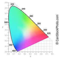 Colors seen by daylight CIE - CIE Chromaticity Diagram...