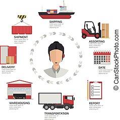 Supervision System Transport Logistics Website - Supervision...