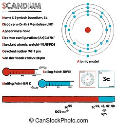 Element of Scandium - Large and detailed infographic about...