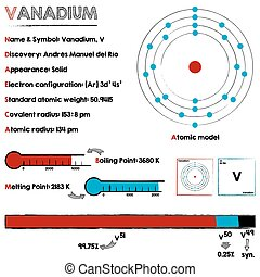 Element of Vanadium - Large and detailed infographic about...