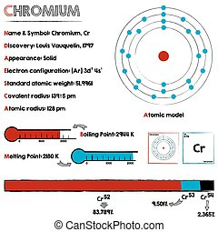 Element of Chromium - Large and detailed infographic about...