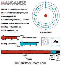 Element of Manganese - Large and detailed infographic about...