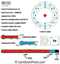 Element of Iron - Large and detaileds infographic about the...