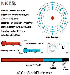 Element of Nickel - Large and detaileds infographic about...