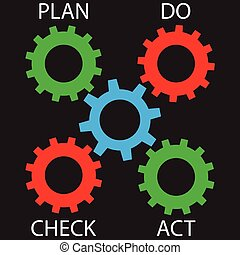 Pdca cogwheel mechanism. Plan do check act and quality...