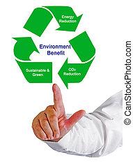 Environment Benefit