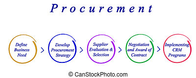 Diagram of procurement process