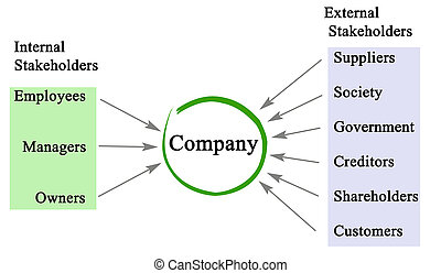 Company stakeholders