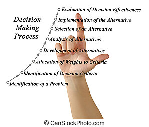 Decision Making Process
