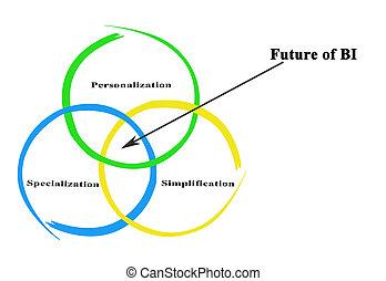 Future of BI