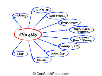 Diagram of Obesity