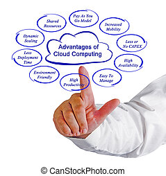 Top Advantages of Cloud Computing