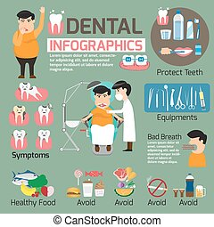 Dental infographics set. graphics detail of teeth problem with dentist for protect your teeth. vector illustration.